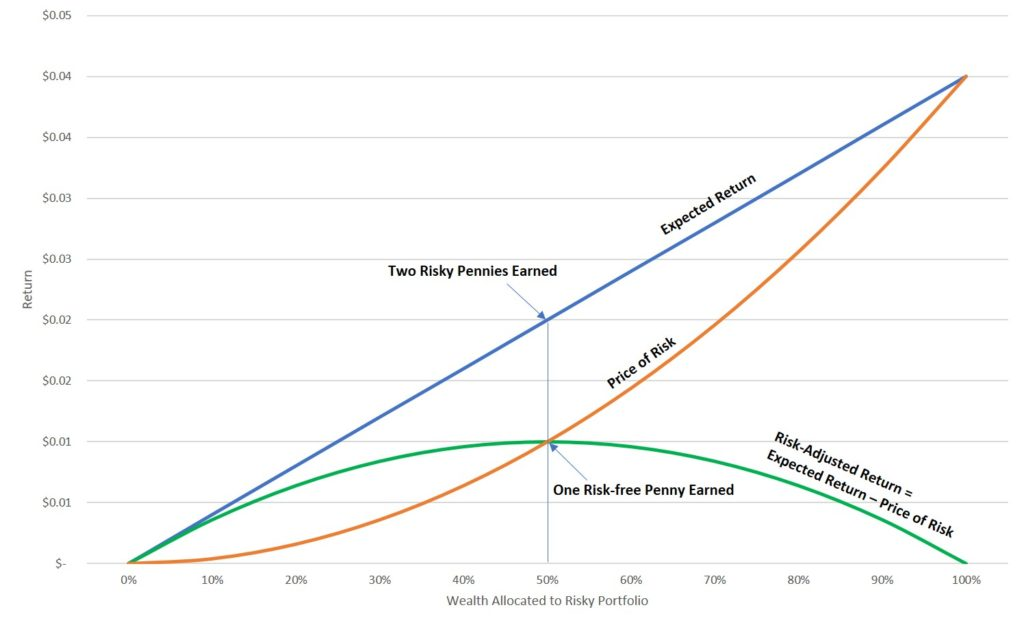 A Penny Saved - Risk vs. Return